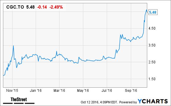 Uber Stock Quote Amazing Uber V Medallion Prices Business Insider
