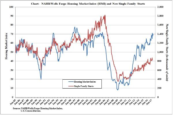 Monthly Graph of the NAHB HMI vs. Single-Family Housing Starts