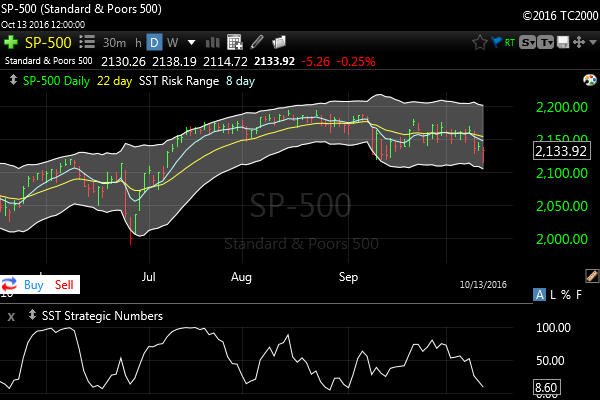 Stocks Continue Recent Up and Down Pattern; Investors Should Wait for Clearer Buy Signal