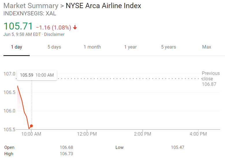 Airline Stocks Tumble After Southwest Cuts Revenue Outlook Thestreet