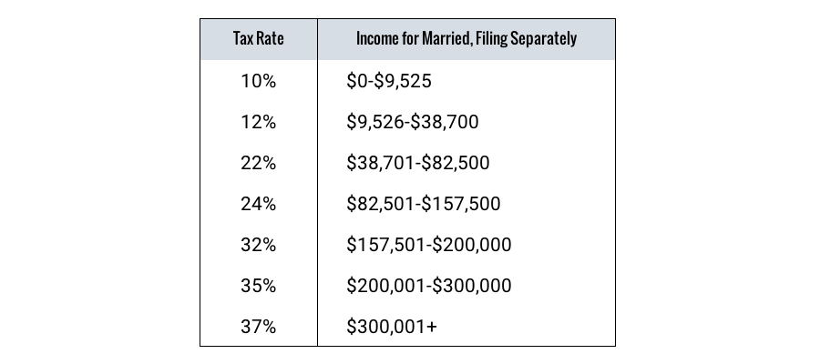 Tax Brackets: Rates, Definition and How to Calculate - TheStreet