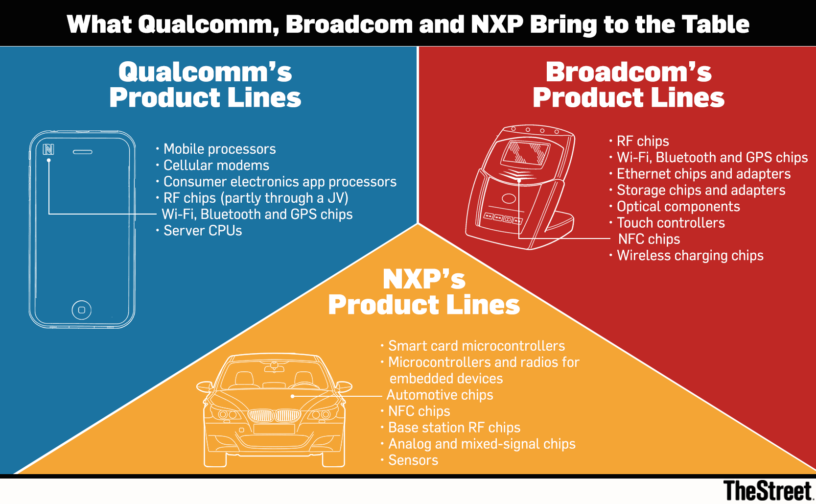 Nxps Stock Should Keep Trading Above Qualcomms Offer Price One