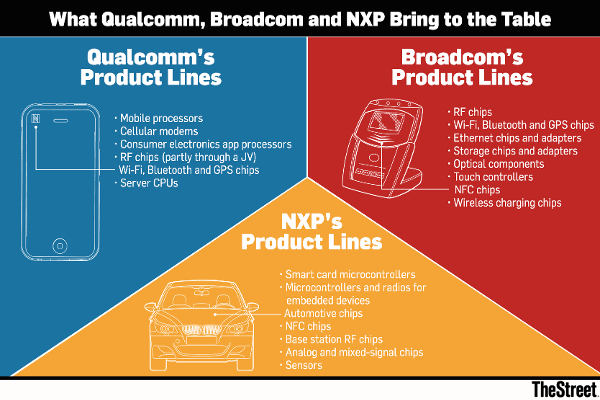 8. Broadcom outdoes itself by bidding for Qualcomm