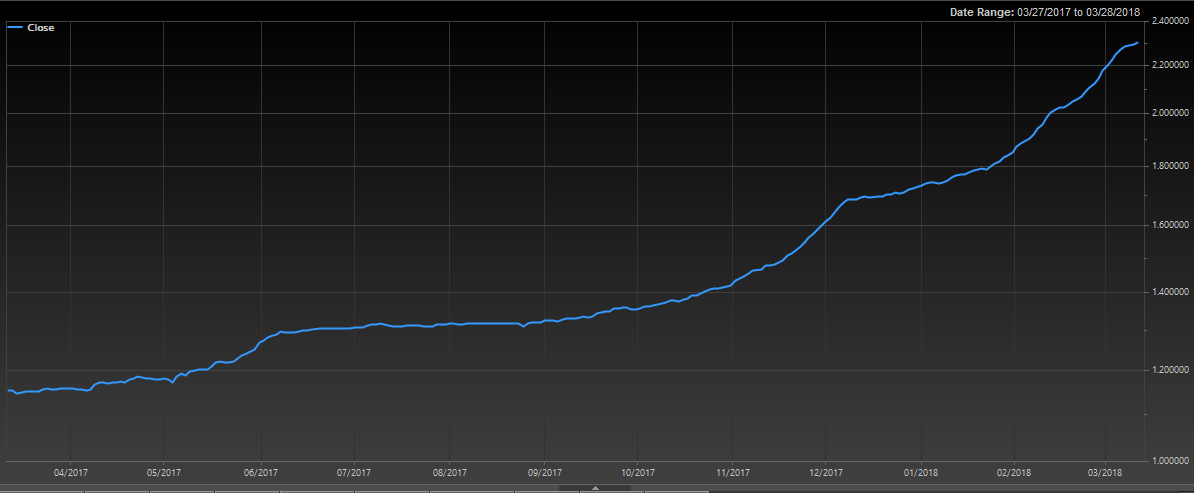 Libor -- 3 mo. USD (Source: FactSet)