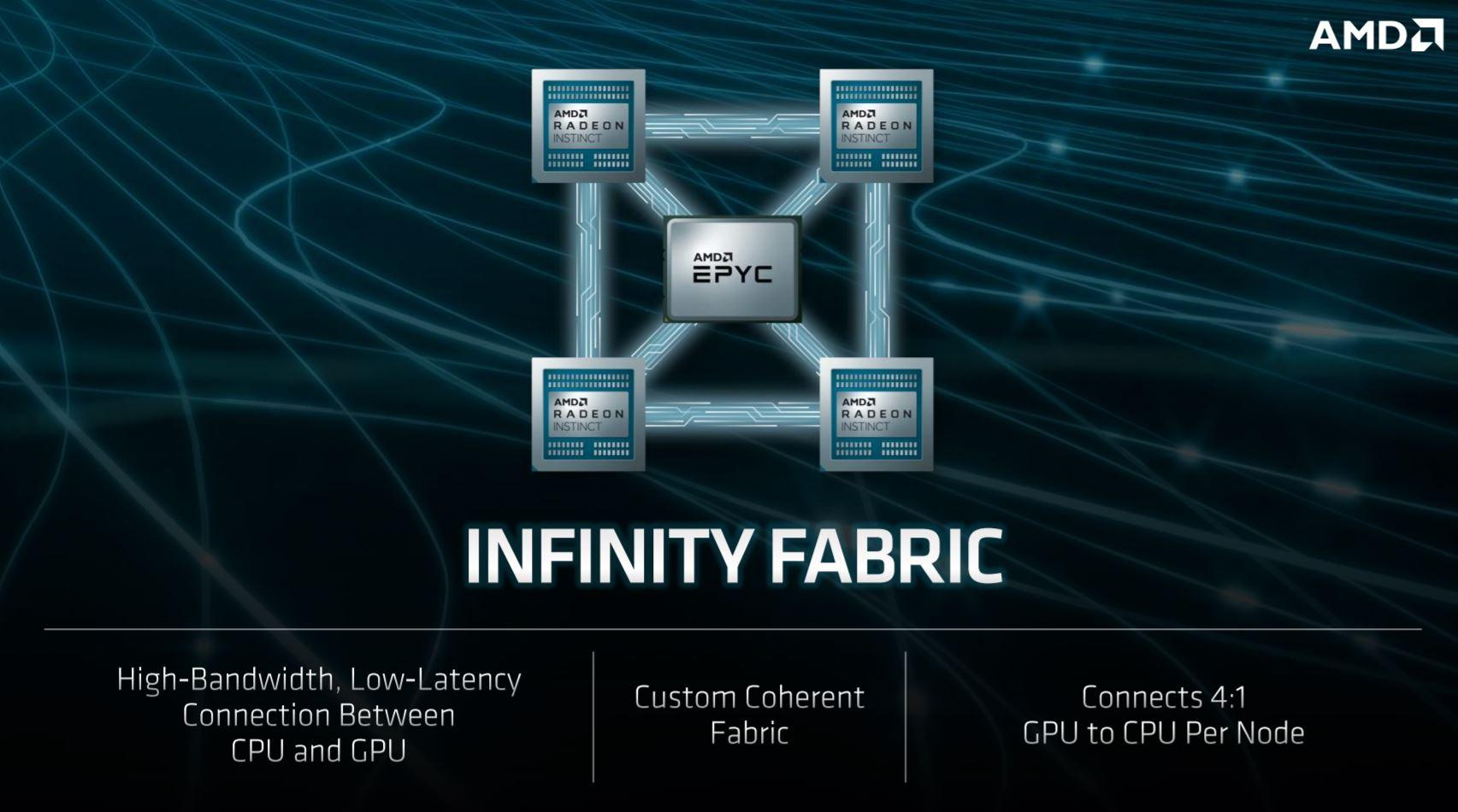 AMD Just Landed a Deal to Power the World's Fastest