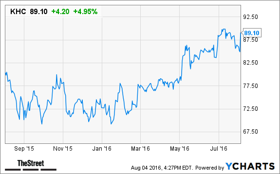 Kraft Heinz Khc Stock Spikes In After Hours Trading On Q2 Earnings