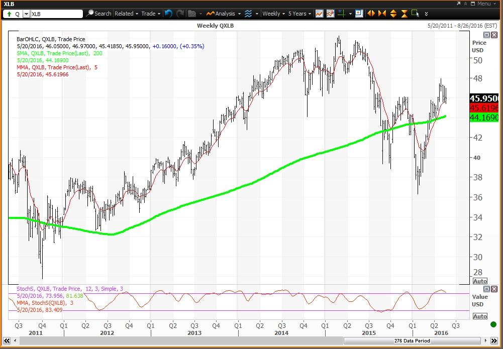 Buy Utilities, Energy, Materials, the Best of 10 S&P Sector