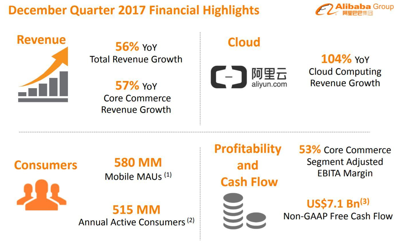 Three key takeaways from alibabas nasdaqbaba earnings report chinese e commerce momentum remains fairly healthy biocorpaavc Images