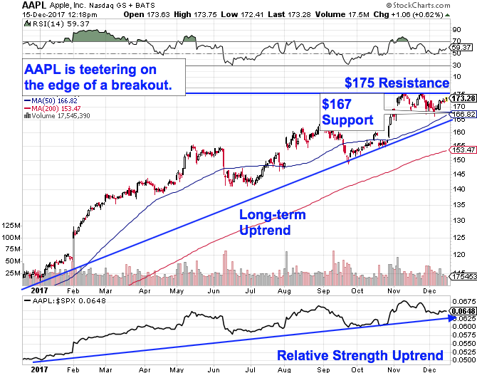 Apples Aapl Colossal Stock Rally Is Just Beginning Thestreet