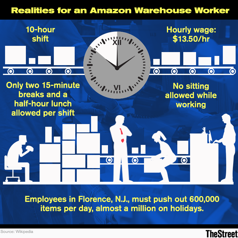 Amazon (AMZN) Warehouse Employees Reveal Grueling Work