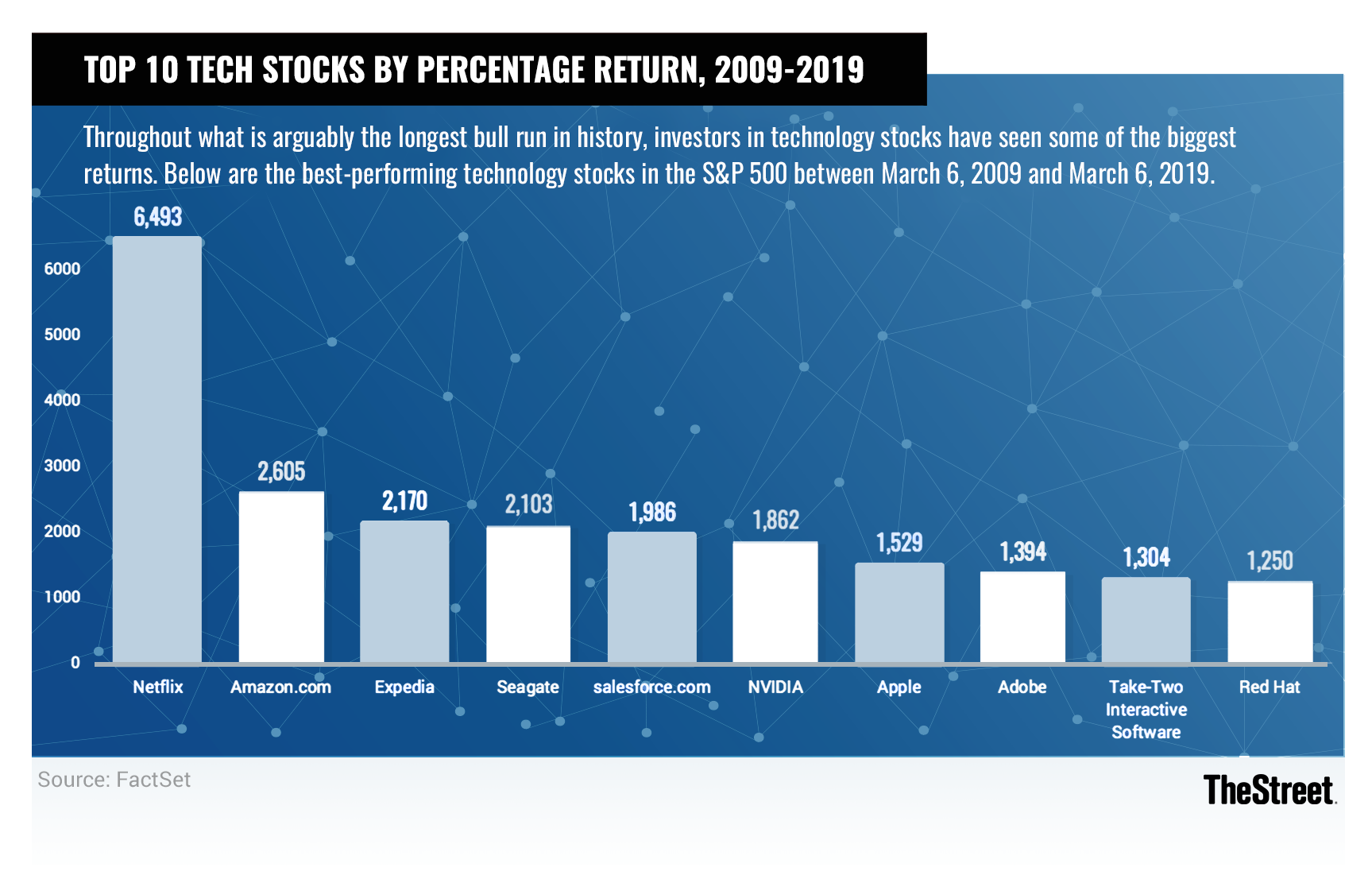 Here Are the Best-Performing Tech Stocks of the 10-Year Bull Market