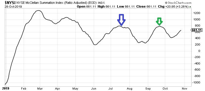 Гадание на кофейной гуще. (AAPL + FOMC) S&P500