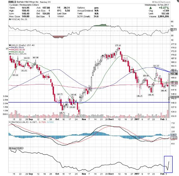 Buffalo Wild Wings Bwld 6 More Stocks Making Big Moves With