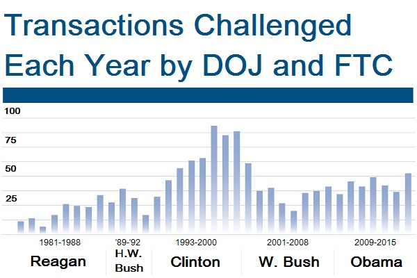 The raw number of transactions challenged by regulators has fluctuated based on number of deals reported and how aggressive enforcement has been. Source: Hart-Scott-Rodino Act filings with the FTC.