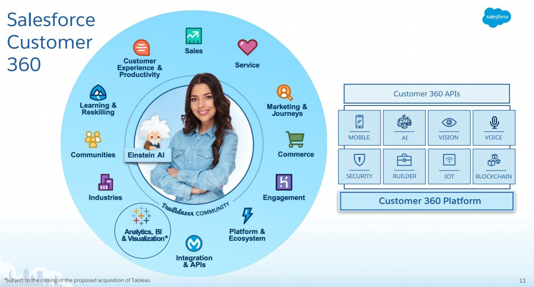 How salesforce sees tableaus products fitting in source salesforce