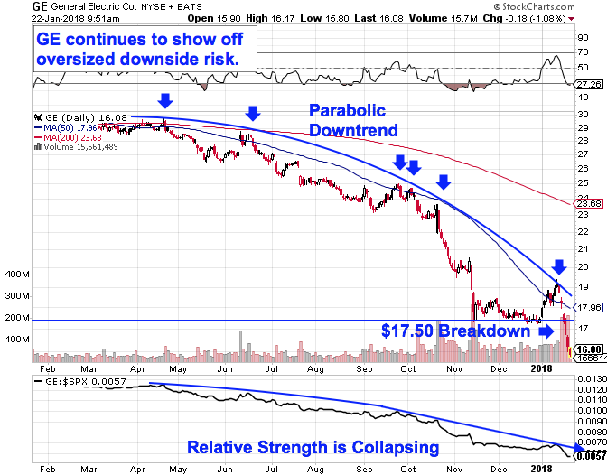 Nasty General Electric Stock Selloff Likely Has Further To Go Chart