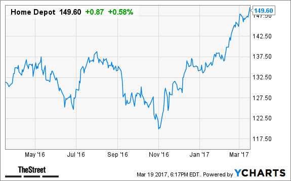 Bet on Home Depot Qualcomm and Two More Big Names to Outperform