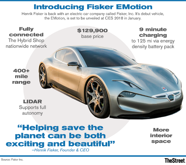 To Start Fisker S Emotion Has A Futuristic Design That Makes It Look Distinctly Diffe From Tesla Comparable High End Model Made Of Carbon