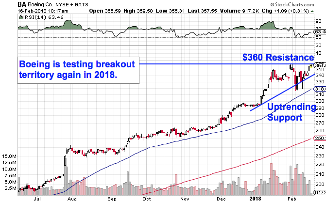 General Electric Is One Mega Cap Stock You Must Still Avoid Thestreet