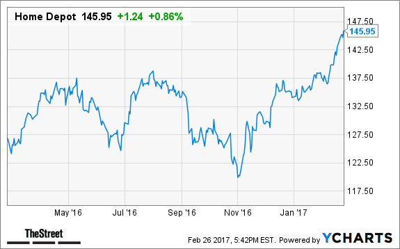 Heres Why Visa Merck And Home Depot Are Primed To Lead The Sp