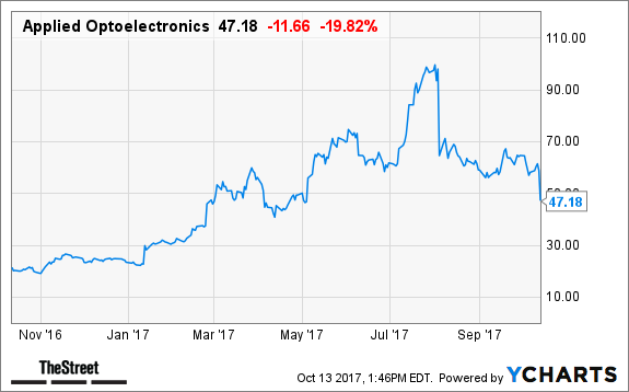 Despite Applied Optoelectronics Aaoi Epic Stock Plunge