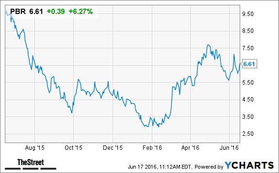 Petrobras Pbr Stock Surges Bidders Line Up For Fuels