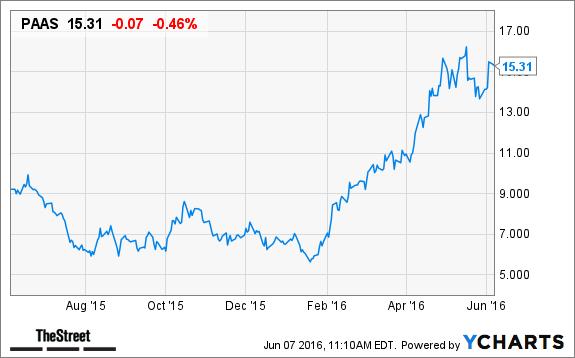 Pan American Silver (PAAS) Stock Down, Precious Metals