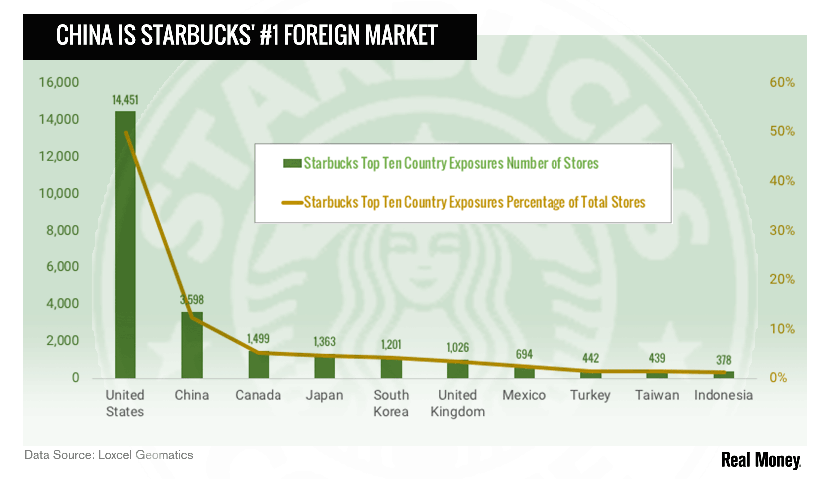 Chart of the Day: Starbucks\' Chinese Growth Engine Might Stall on ...