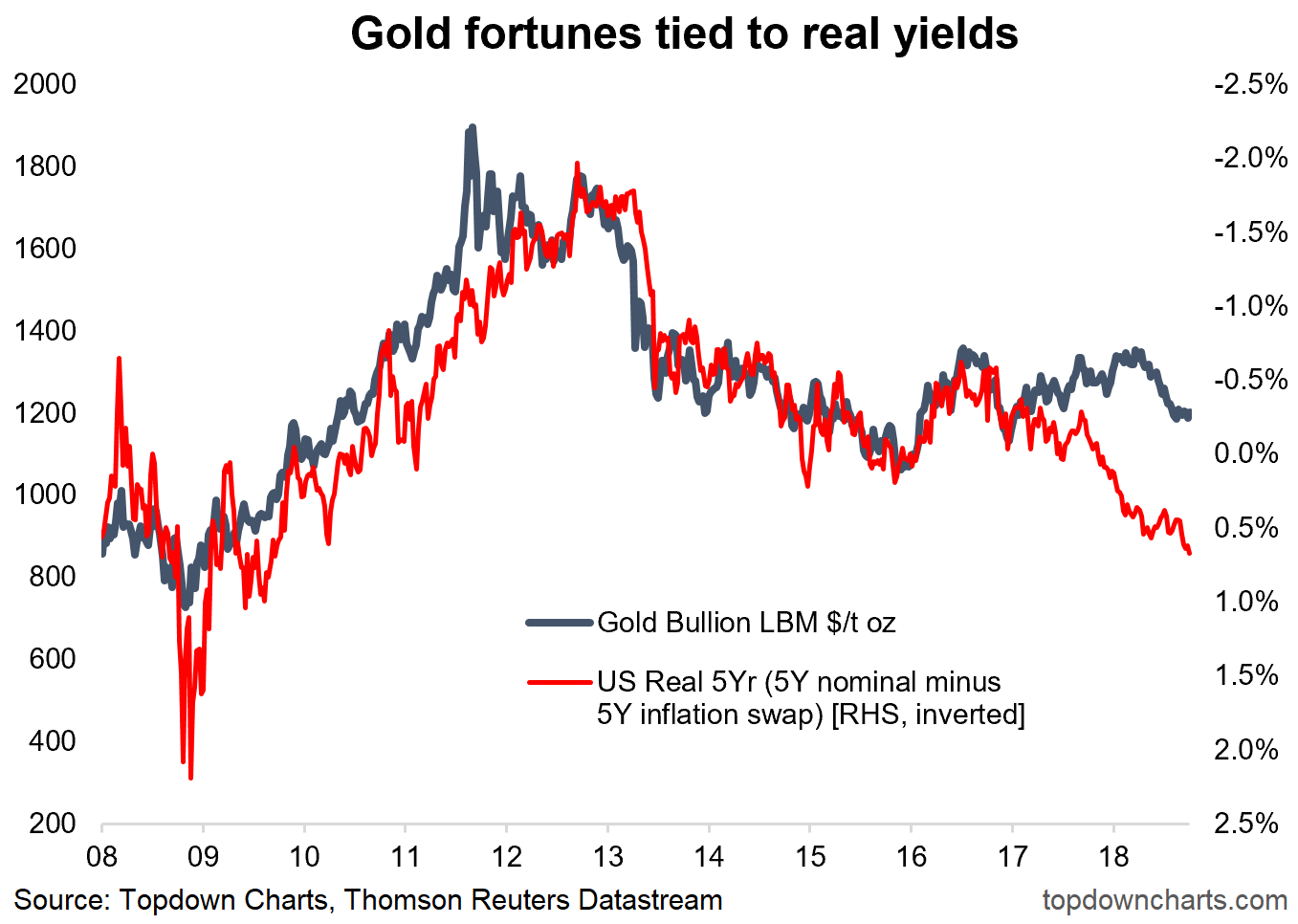 Will Fed Rate Hikes Continue To Weigh Down Gold Prices Thestreet