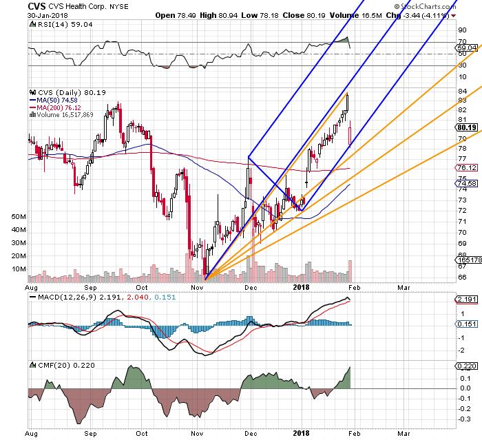Relax Cvs Healths Nysecvs Stock Chart Still Looks Healthy Even
