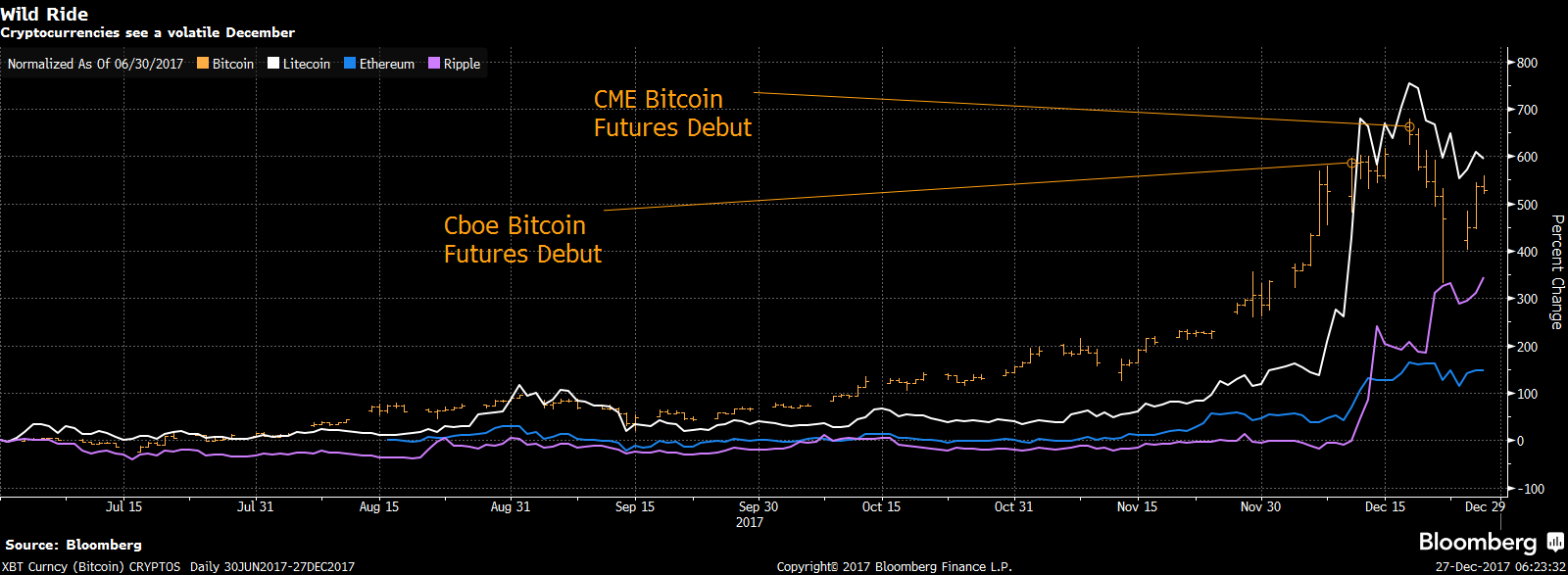 Ripple has been hot. Source: Bloomberg