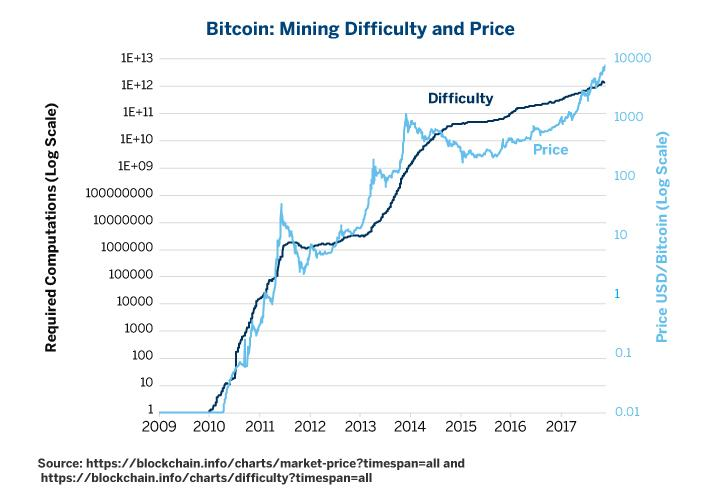 dash cryptocurrency mining difficulty