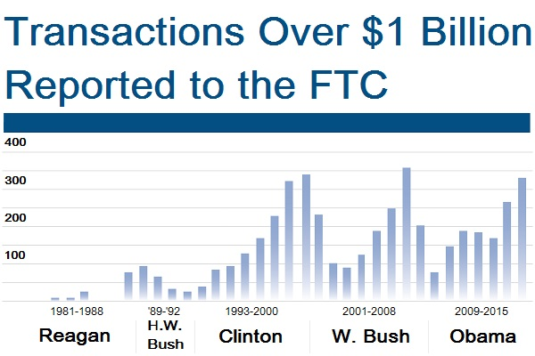 Transactions are getting bigger and more complex. Source: Hart-Scott-Rodino Act filings with the FTC.