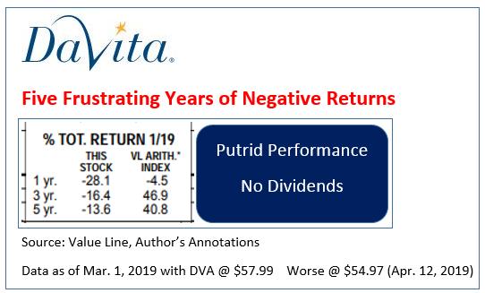 Buffett's 'Big Mistake' on DaVita Is Finally Looking Up