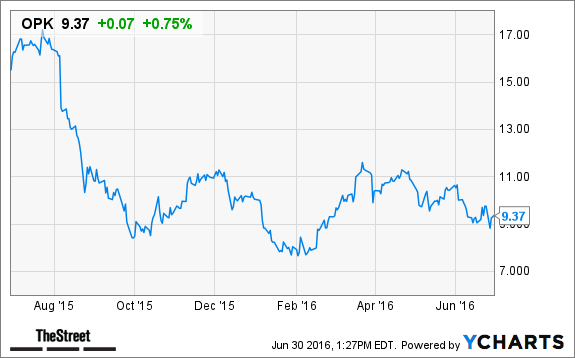 Opko Is a Buying Opportunity After FDA's Approval of