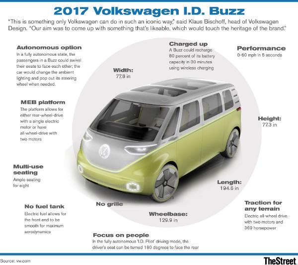 Forget Tesla Tsla Dude Check Out Volkswagen S Electric Hippie Bus