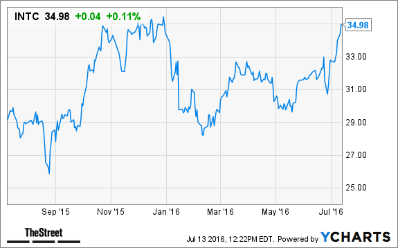 How Will Intel Intc Stock React As Mcafee Unit For Sale Thestreet