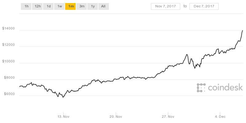 A one-month chart of bitcoin prices.