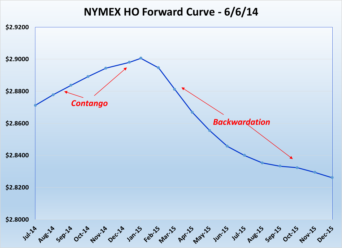 Source: NYMEX ULSD Data on 6/6/2014