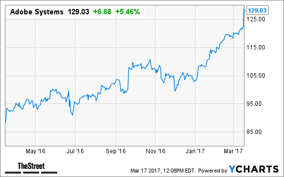 Trading options better than stocks kramer