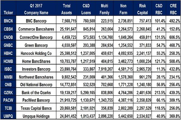 Table of C&D Loans and CRE Loans at 13 Community Banks