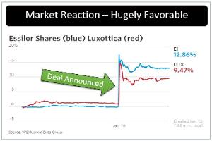Hold on to Your Luxottica Shares as It Merges With Essilor