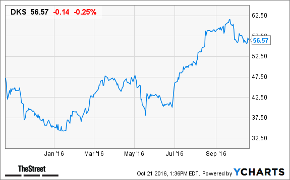 Dick's (DKS) Stock Down, Buying Golfsmith's U.S. Business ...