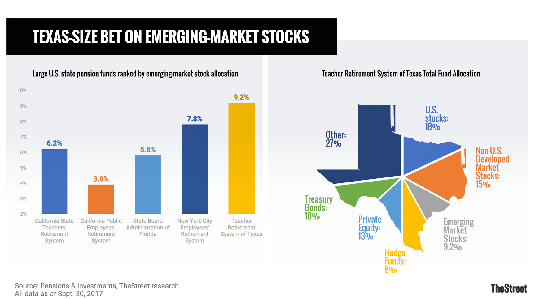 Charts showing the relative size of the emerging-market stock portfolio held by the Teacher Retirement System of Texas.