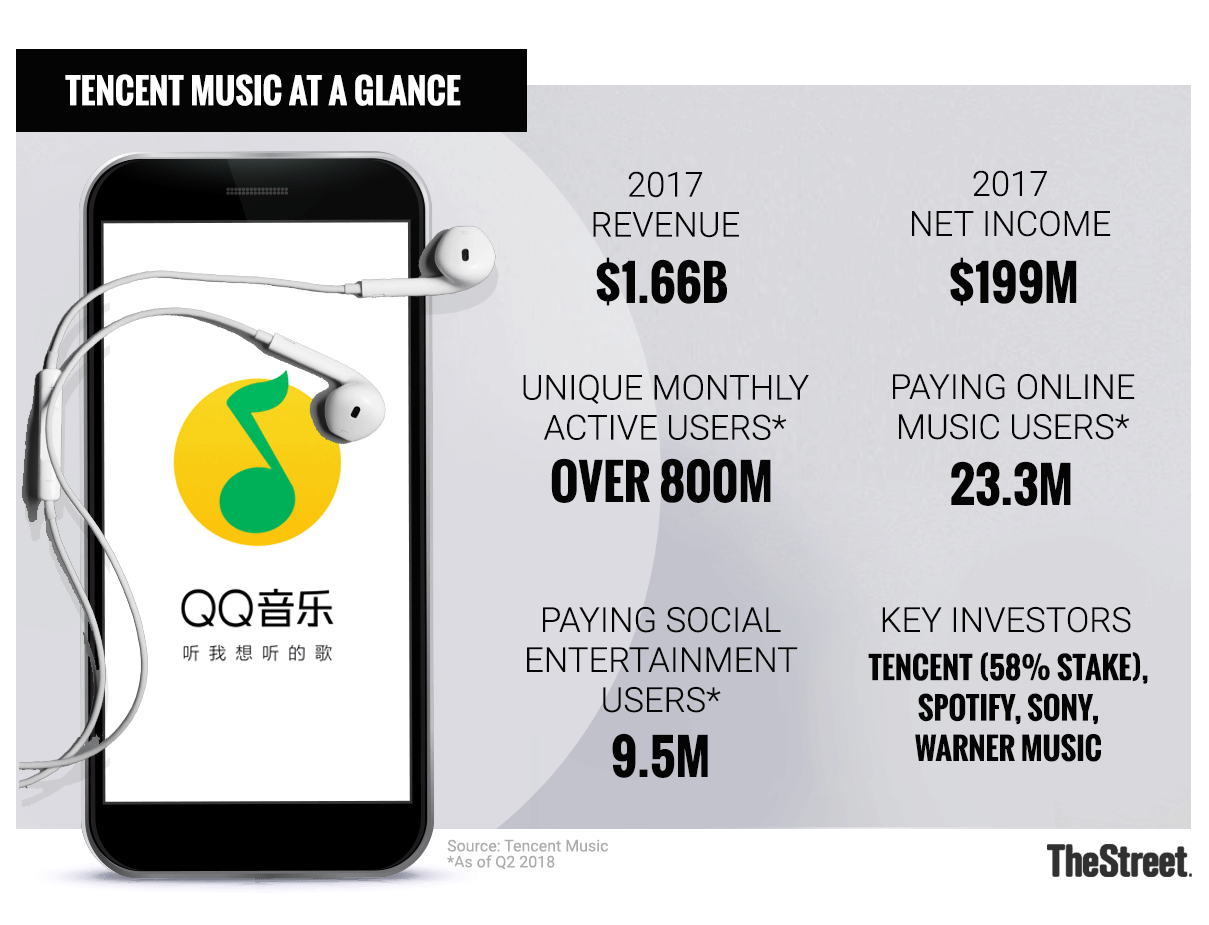 Tencent Music vs  Spotify: 4 Ways the Chinese Giant's IPO