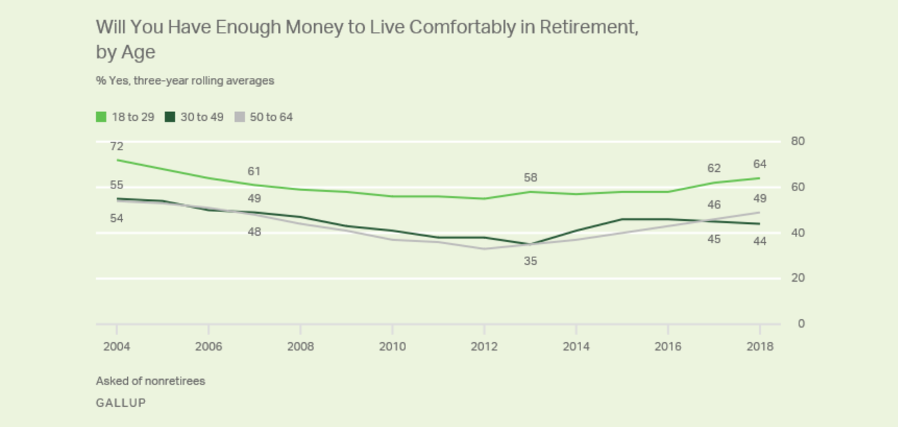 Source: Gallup