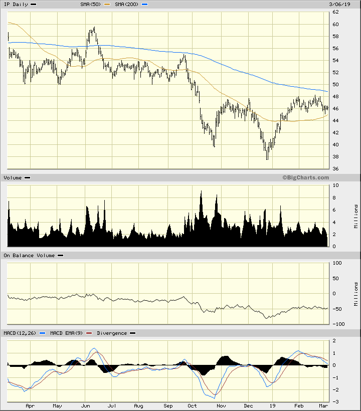 International Paper Could Drift Lower in the Weeks Ahead