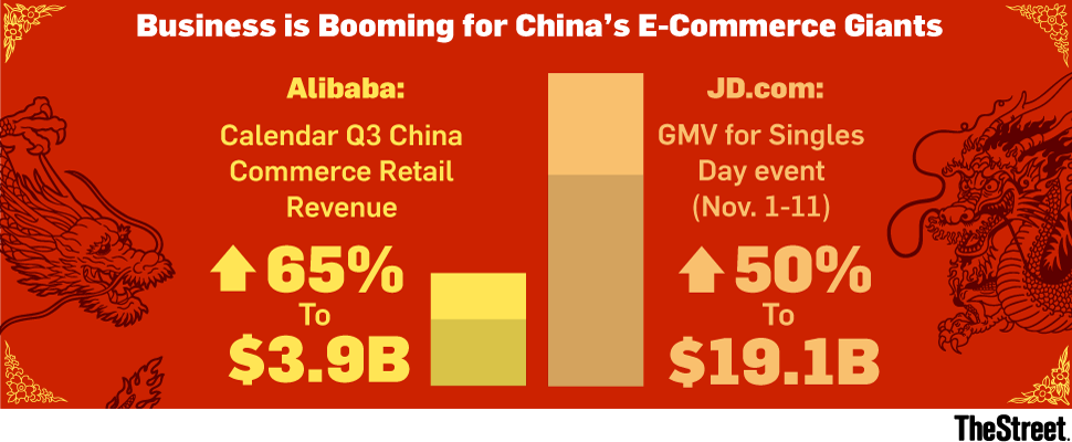 Alibaba And Jds Latest Numbers Reveal E Commerce In China Is