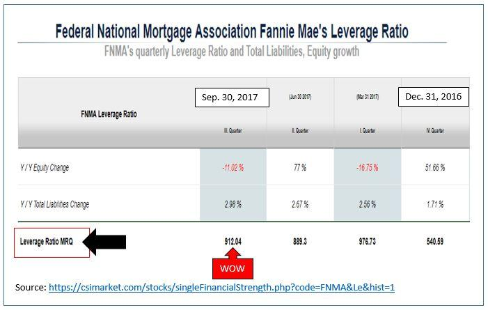 Why Fannie Mae Will Likely Fall To 0