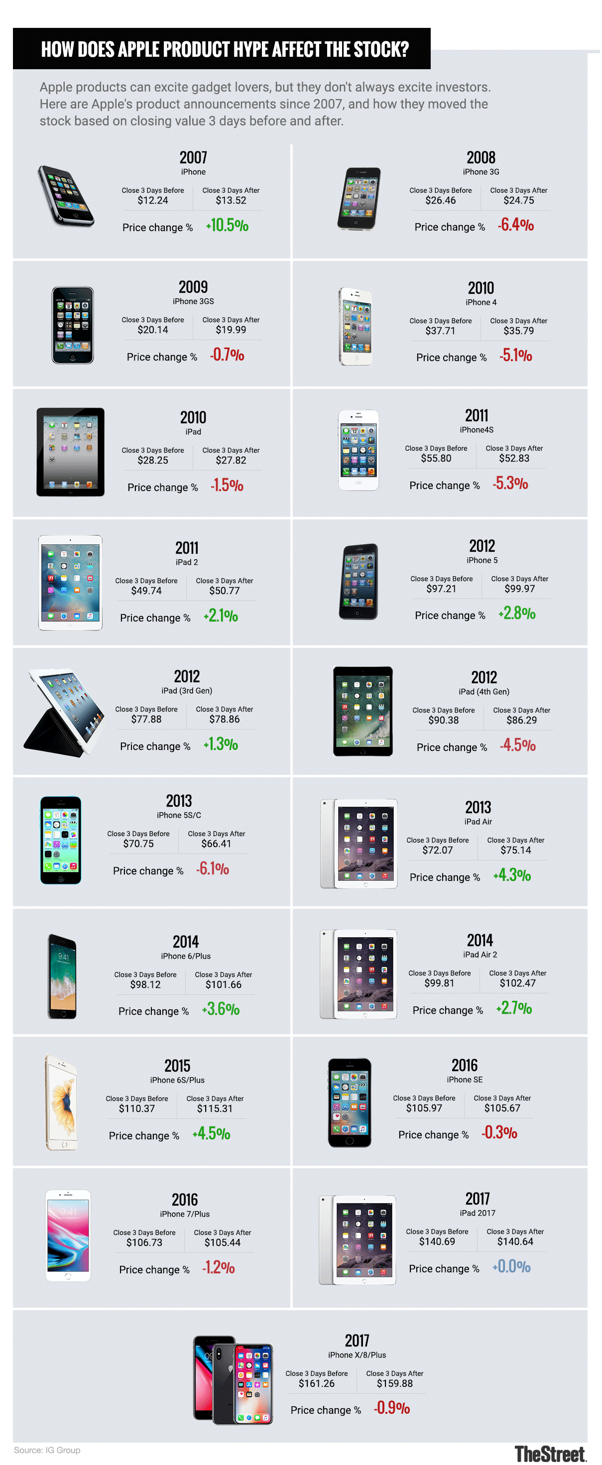 How Will Apple's Stock React to the New iPhones on ...